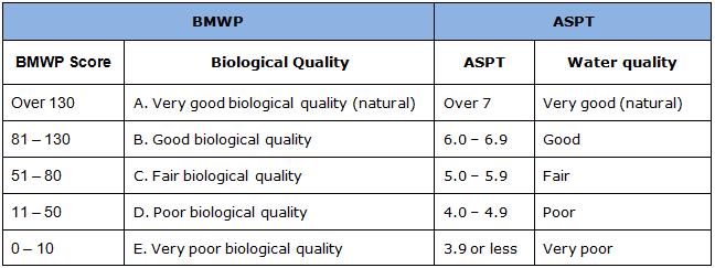 BMPW-ASPT Monitoring Table